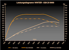 Leistungsdiagramm WINTER G29 Z4 M40i 324kW 600Nm 25