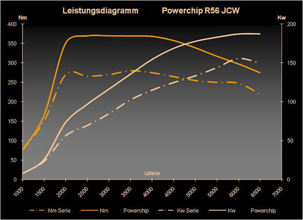 leistungsdiagramm_winter-powerchip_r56_jcw
