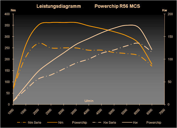 leistungsdiagramm_winter-powerchip_r56_mcs